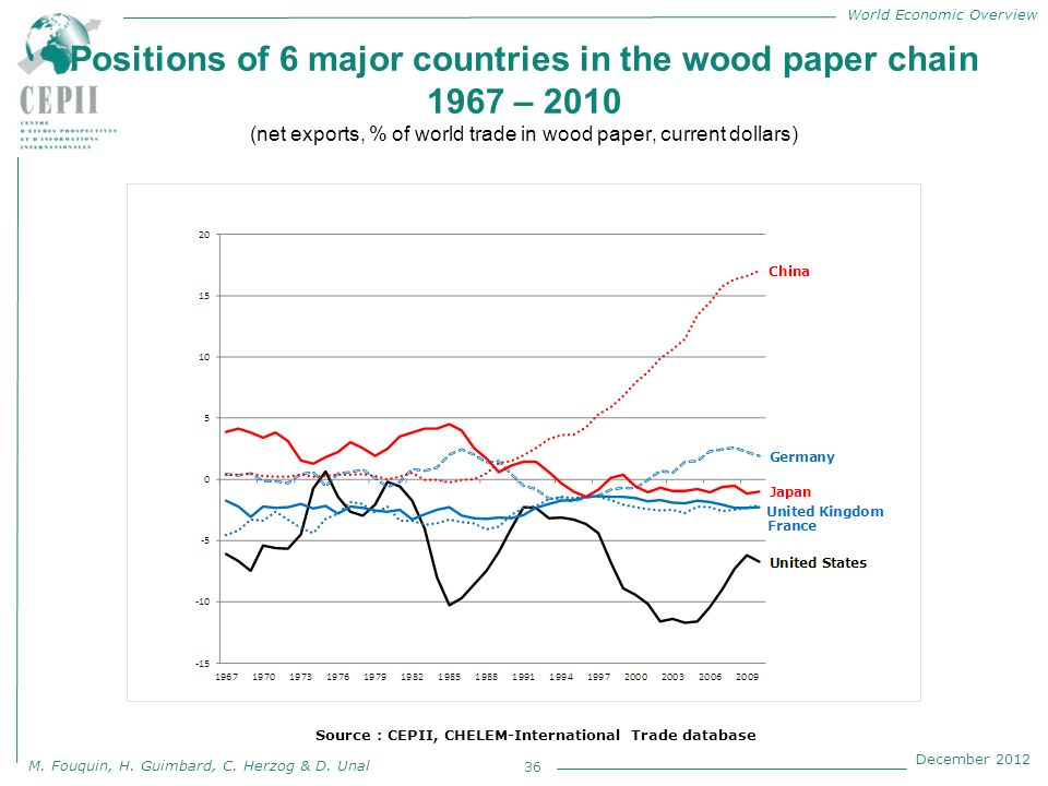 World Economic Overview M. Fouquin, H. Guimbard, C. Herzog & D. Unal December 2012 Positions of 6 major countries in the wood paper chain 1967 – 2010