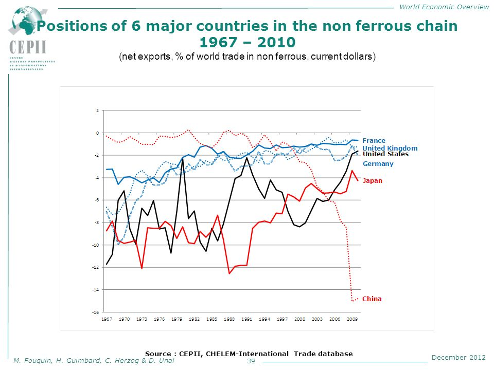 World Economic Overview M. Fouquin, H. Guimbard, C. Herzog & D. Unal December 2012 Positions of 6 major countries in the non ferrous chain 1967 – 2010