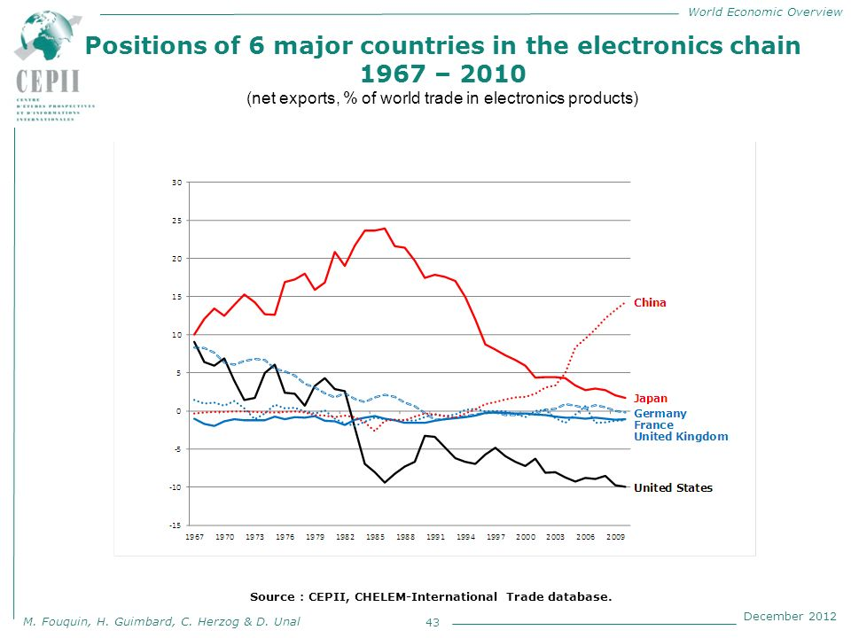 World Economic Overview M. Fouquin, H. Guimbard, C. Herzog & D. Unal December 2012 Positions of 6 major countries in the electronics chain 1967 – 2010