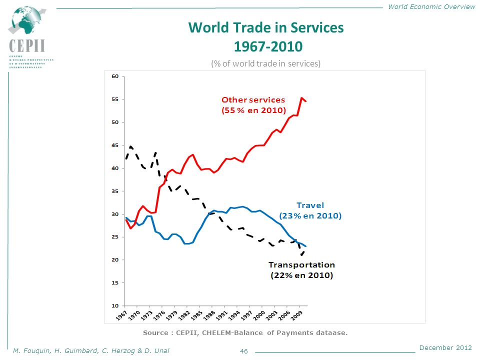 World Economic Overview M. Fouquin, H. Guimbard, C. Herzog & D. Unal December 2012 World Trade in Services 1967-2010 46 Source : CEPII, CHELEM-Balance