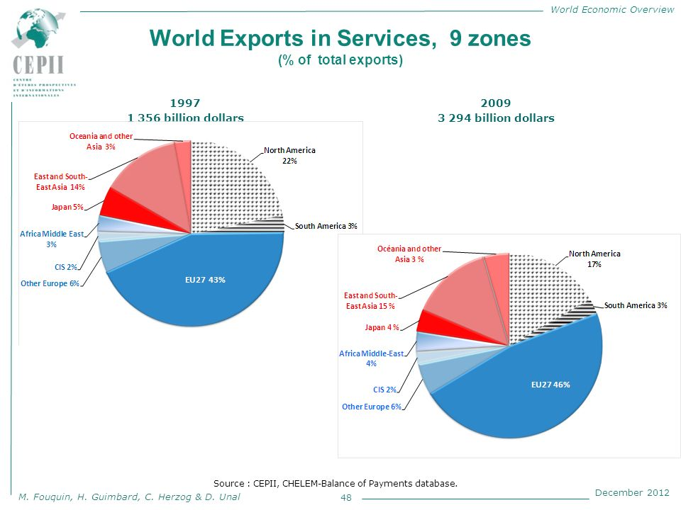 World Economic Overview M. Fouquin, H. Guimbard, C. Herzog & D. Unal December 2012 World Exports in Services, 9 zones (% of total exports) 1997 1 356