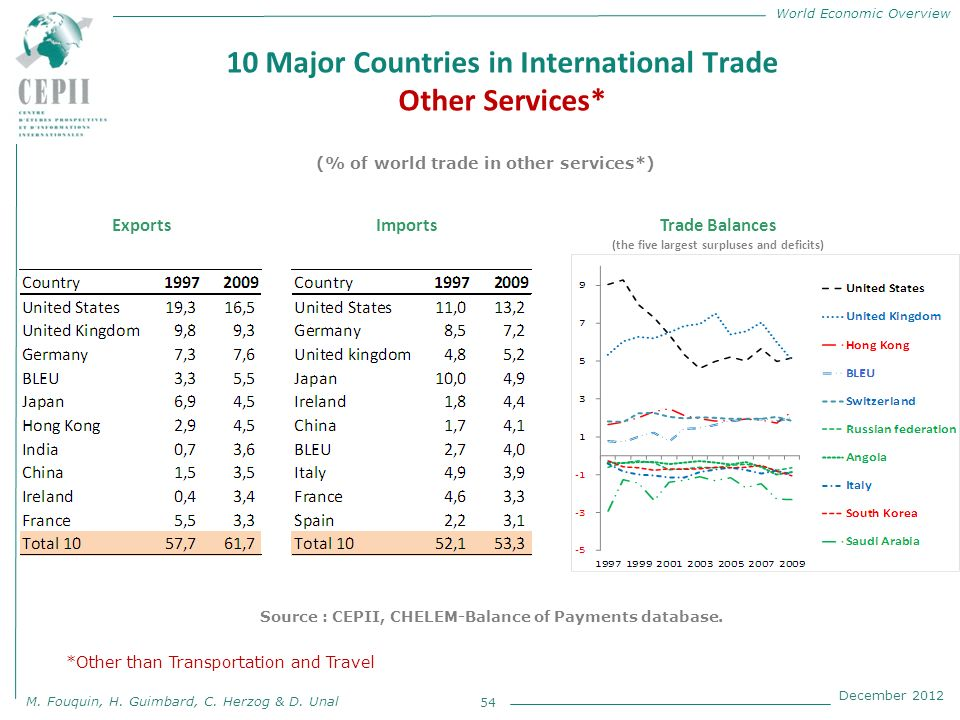 World Economic Overview M. Fouquin, H. Guimbard, C. Herzog & D. Unal December 2012 10 Major Countries in International Trade Other Services* 54 (% of