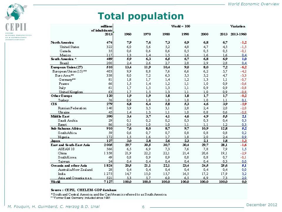 World Economic Overview M. Fouquin, H. Guimbard, C. Herzog & D. Unal December 2012 Total population 6