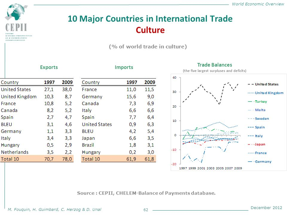World Economic Overview M. Fouquin, H. Guimbard, C. Herzog & D. Unal December 2012 10 Major Countries in International Trade Culture 62 (% of world tr