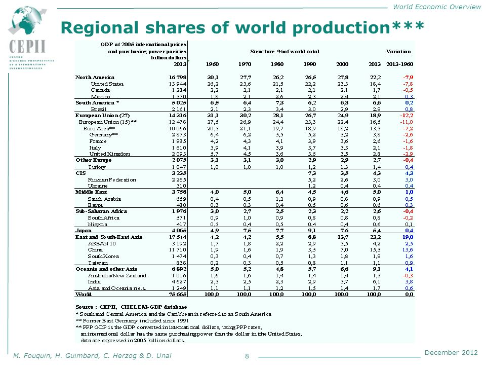 World Economic Overview M. Fouquin, H. Guimbard, C. Herzog & D. Unal December 2012 Regional shares of world production*** 8