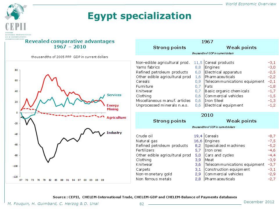 World Economic Overview M. Fouquin, H. Guimbard, C. Herzog & D. Unal December 2012 Egypt specialization 82 Revealed comparative advantages 1967 – 2010