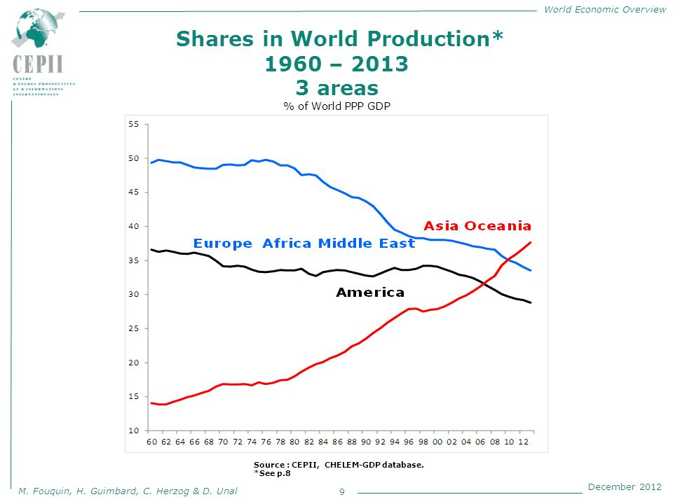 World Economic Overview M. Fouquin, H. Guimbard, C. Herzog & D. Unal December 2012 Shares in World Production* 1960 – 2013 3 areas % of World PPP GDP