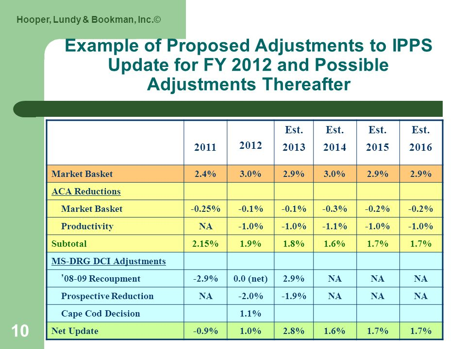 Hooper, Lundy & Bookman, Inc.© Example of Proposed Adjustments to IPPS Update for FY 2012 and Possible Adjustments Thereafter 2011 2012 Est.
