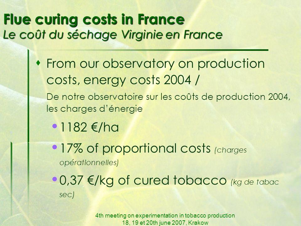 4th meeting on experimentation in tobacco production 18, 19 et 20th june 2007, Krakow Flue curing in France Le séchage Virginie en France 72 % of bulks = gas 17 % of bulks = fuel 11 % of bulks = electricity
