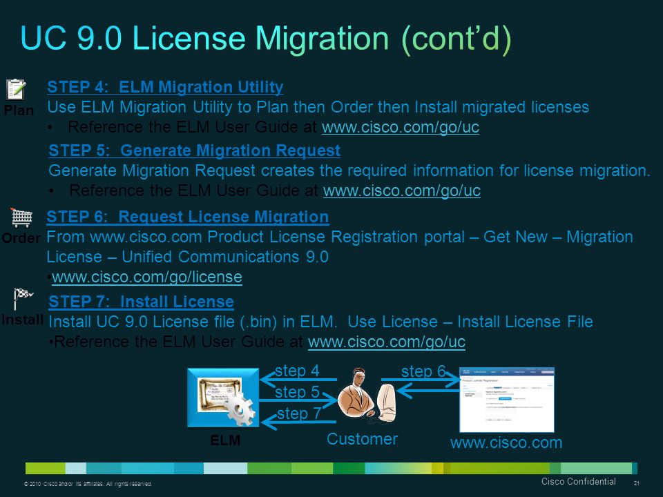 © 2010 Cisco and/or its affiliates. All rights reserved. Cisco Confidential 21 ELM STEP 4: ELM Migration Utility Use ELM Migration Utility to Plan the
