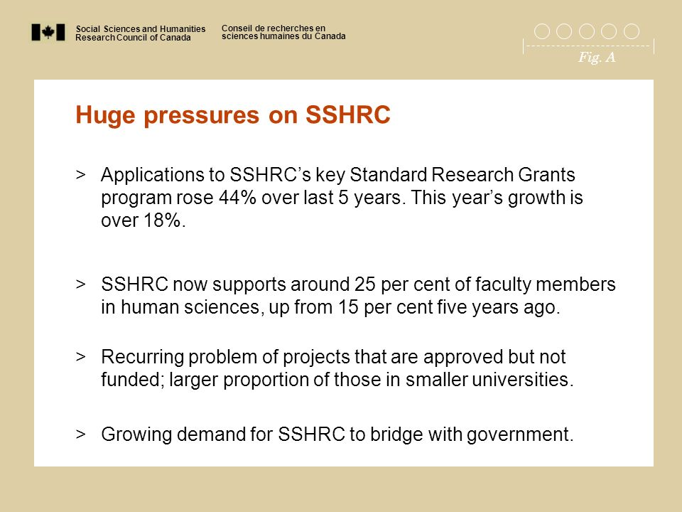 Social Sciences and Humanities Research Council of Canada Conseil de recherches en sciences humaines du Canada Fig.