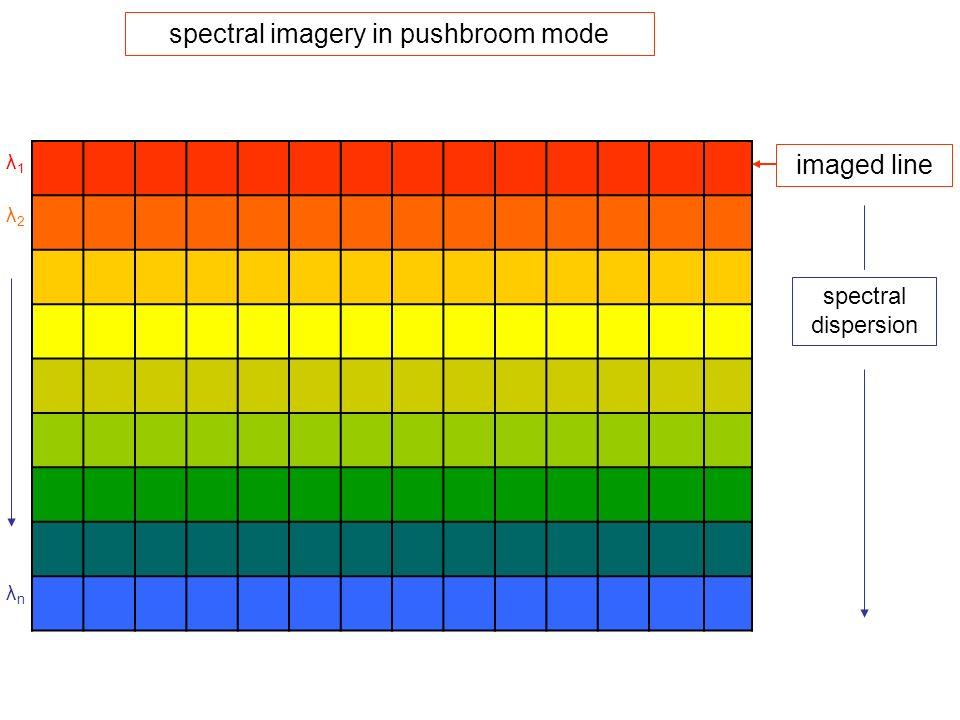 λ1λ1 λ2λ2 λnλn spectral dispersion spectral imagery in pushbroom mode