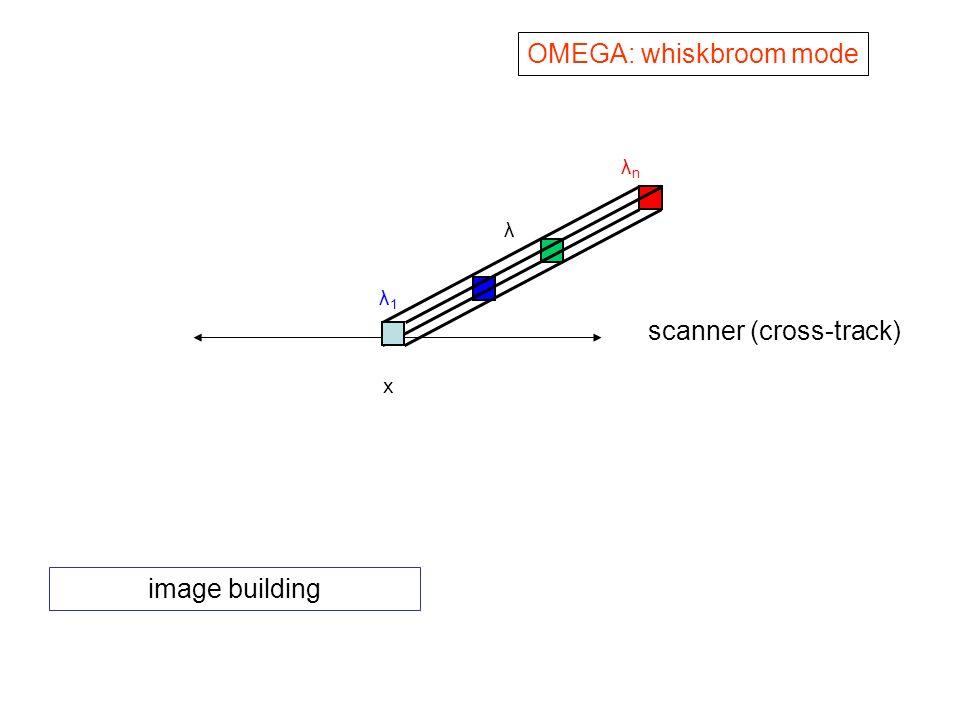x λ1λ1 λnλn λ scanner (cross-track) OMEGA: whiskbroom mode image building