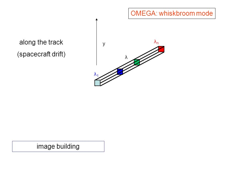 y λ1λ1 λnλn λ along the track (spacecraft drift) OMEGA: whiskbroom mode image building