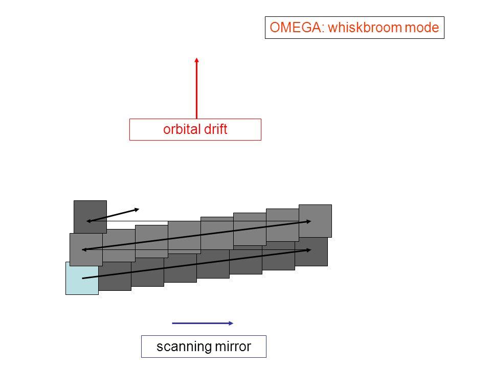 orbital drift OMEGA: whiskbroom mode scanning mirror