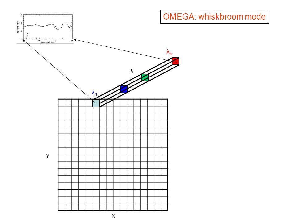 x y λ1λ1 λnλn λ OMEGA: whiskbroom mode