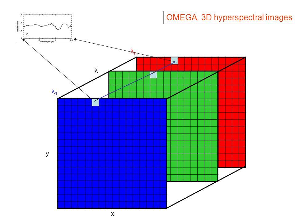 x y λ1λ1 λnλn λ OMEGA: 3D hyperspectral images