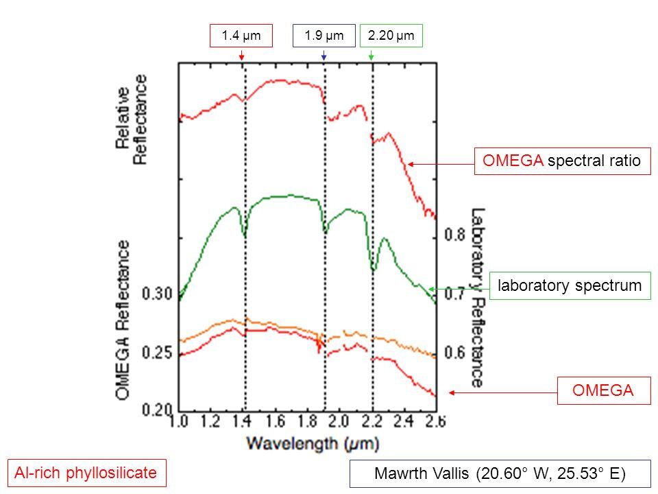 OMEGA laboratory spectrum Al-rich phyllosilicate 2.20 µm OMEGA spectral ratio Mawrth Vallis (20.60° W, 25.53° E) 1.9 µm1.4 µm