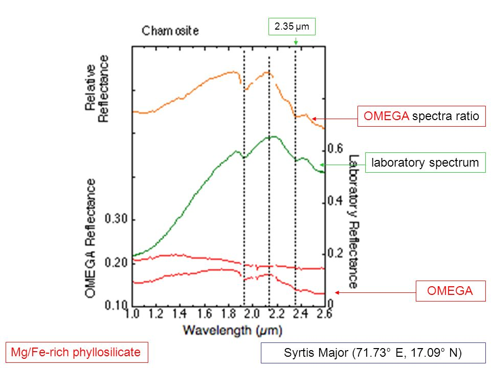 OMEGA OMEGA spectra ratio laboratory spectrum Mg/Fe-rich phyllosilicate 2.35 µm Syrtis Major (71.73° E, 17.09° N)