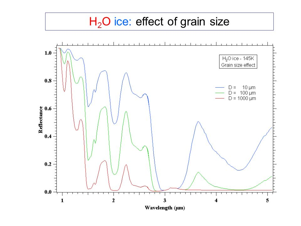 H 2 O ice: effect of grain size