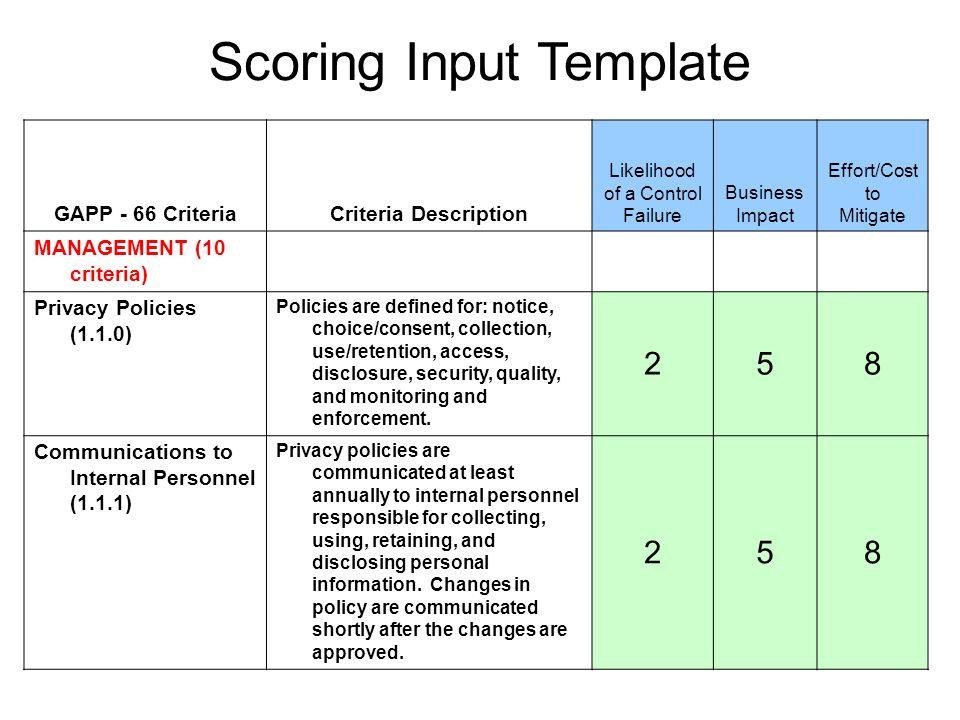 GAPP - 66 CriteriaCriteria Description Likelihood of a Control Failure Business Impact Effort/Cost to Mitigate MANAGEMENT (10 criteria) Privacy Polici