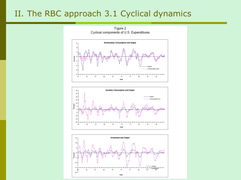 II. The RBC approach 3.1 Cyclical dynamics