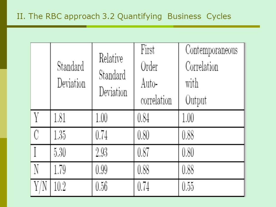 II. The RBC approach 3.2 Quantifying Business Cycles
