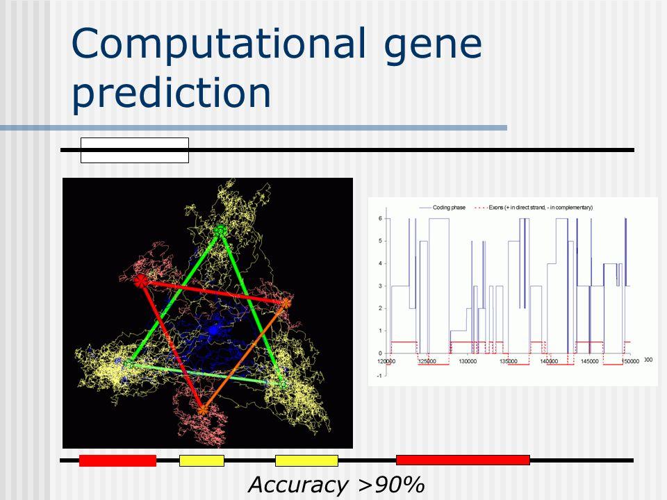 Computational gene prediction Accuracy >90%