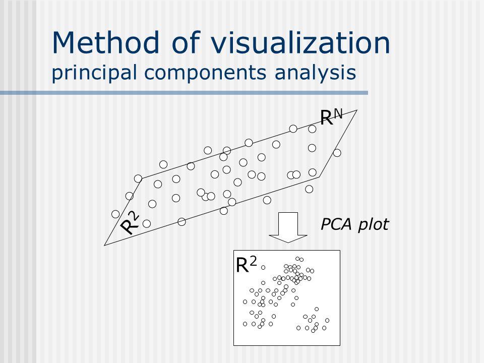 Method of visualization principal components analysis RNRN R2R2 R2R2 PCA plot