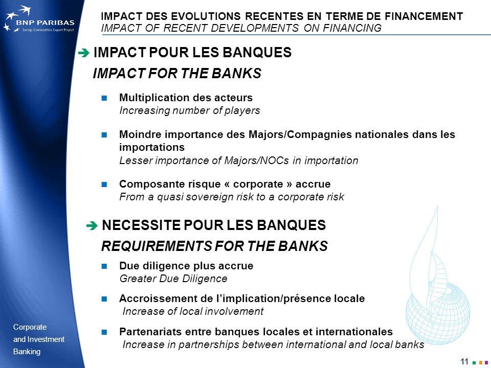 Corporate Banking and Investment 11 IMPACT DES EVOLUTIONS RECENTES EN TERME DE FINANCEMENT IMPACT OF RECENT DEVELOPMENTS ON FINANCING Moindre importan