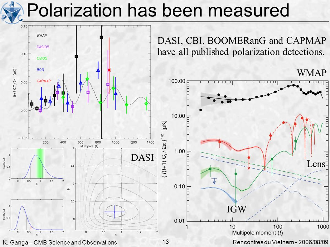 K. Ganga – CMB Science and Observations 13 Rencontres du Vietnam - 2006/08/09 Polarization has been measured Lens IGW DASI, CBI, BOOMERanG and CAPMAP