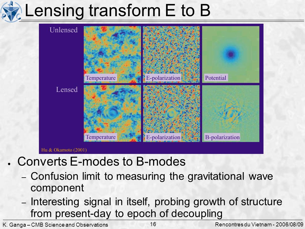 K. Ganga – CMB Science and Observations 16 Rencontres du Vietnam - 2006/08/09 Lensing transform E to B Converts E-modes to B-modes – Confusion limit t