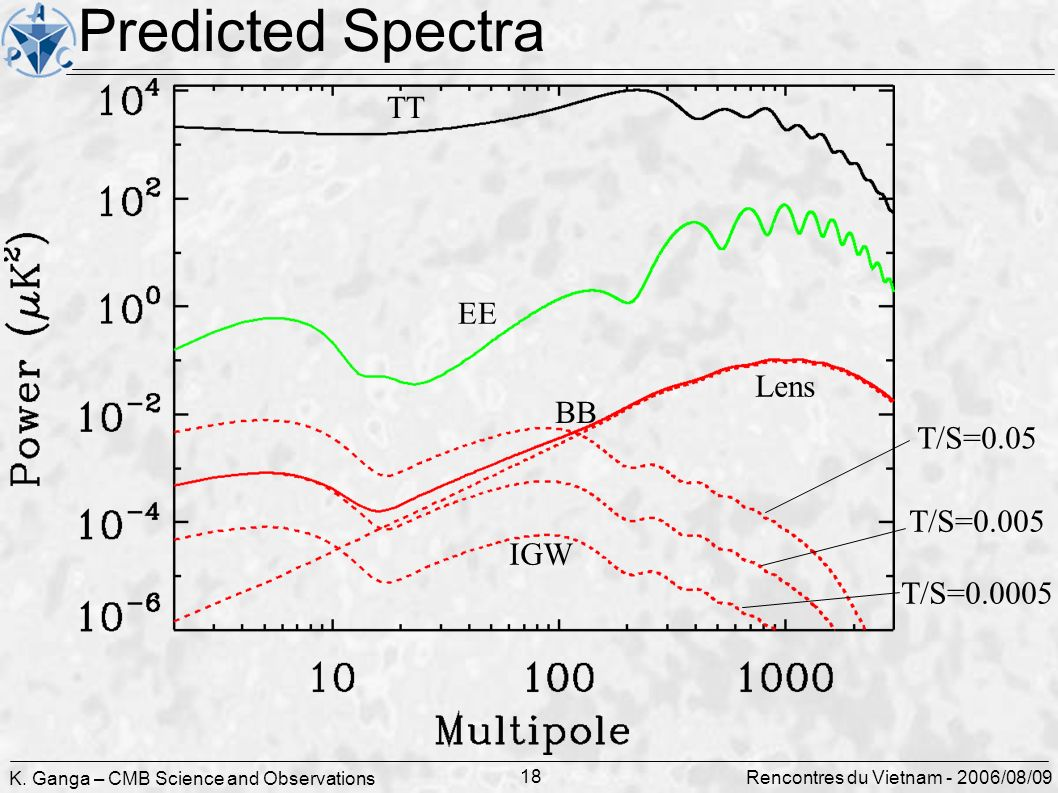 K. Ganga – CMB Science and Observations 18 Rencontres du Vietnam - 2006/08/09 Predicted Spectra TT EE Lens T/S=0.005 T/S=0.05 T/S=0.0005 BB IGW
