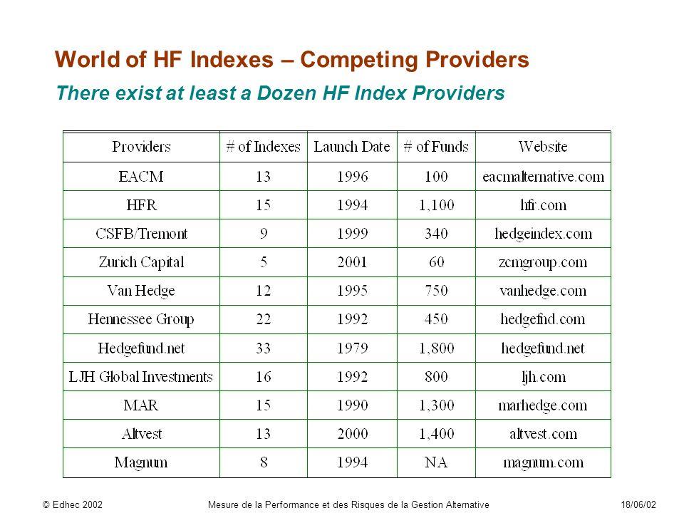 World of HF Indexes – Competing Providers There exist at least a Dozen HF Index Providers © Edhec 2002Mesure de la Performance et des Risques de la Gestion Alternative18/06/02