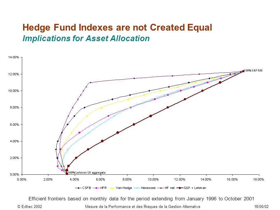 Hedge Fund Indexes are not Created Equal Implications for Asset Allocation Efficient frontiers based on monthly data for the period extending from January 1996 to October 2001 © Edhec 2002Mesure de la Performance et des Risques de la Gestion Alternative18/06/02