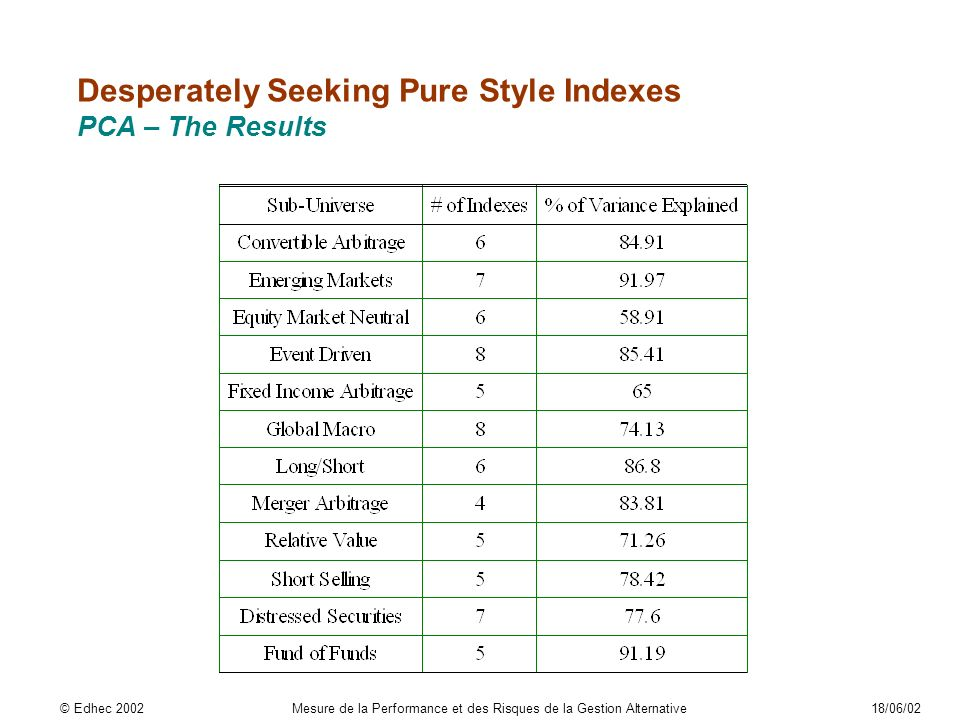 Desperately Seeking Pure Style Indexes PCA – The Results © Edhec 2002Mesure de la Performance et des Risques de la Gestion Alternative18/06/02