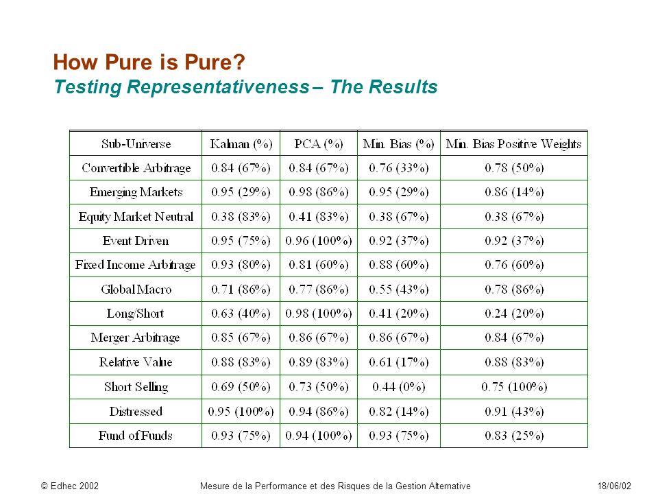 How Pure is Pure? Testing Representativeness – The Results © Edhec 2002Mesure de la Performance et des Risques de la Gestion Alternative18/06/02
