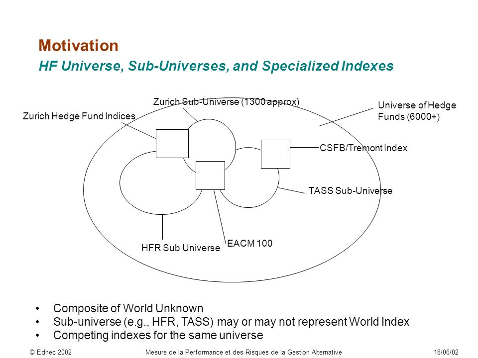 Universe of Hedge Funds (6000+) Zurich Sub-Universe (1300 approx) HFR Sub Universe TASS Sub-Universe Zurich Hedge Fund Indices CSFB/Tremont Index EACM 100 Composite of World Unknown Sub-universe (e.g., HFR, TASS) may or may not represent World Index Competing indexes for the same universe Motivation HF Universe, Sub-Universes, and Specialized Indexes © Edhec 2002Mesure de la Performance et des Risques de la Gestion Alternative18/06/02