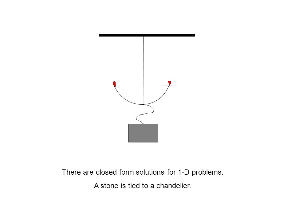 There are closed form solutions for 1-D problems: A stone is tied to a chandelier.