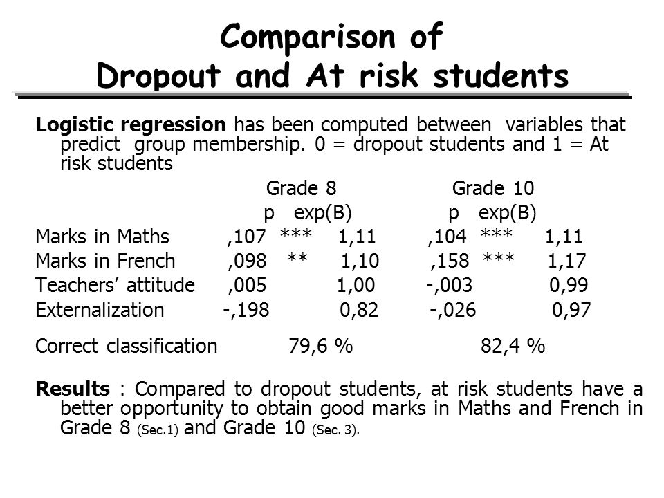 Comparison of Dropout and At risk students Logistic regression has been computed between variables that predict group membership.