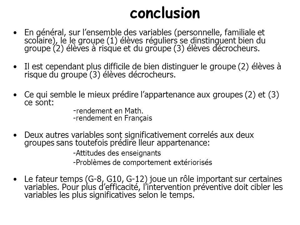 conclusion En général, sur lensemble des variables (personnelle, familiale et scolaire), le le groupe (1) élèves réguliers se dinstinguent bien du groupe (2) élèves à risque et du groupe (3) élèves décrocheurs.