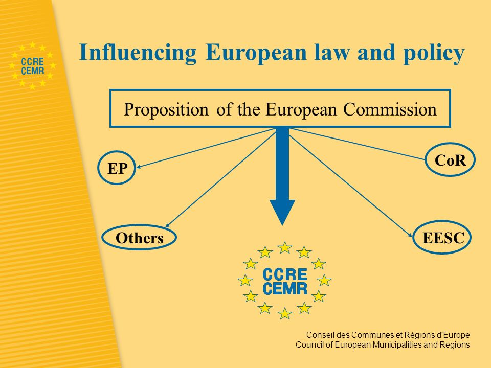 Conseil des Communes et Régions d Europe Council of European Municipalities and Regions Influencing European law and policy Proposition of the European Commission EP EESCOthers CoR