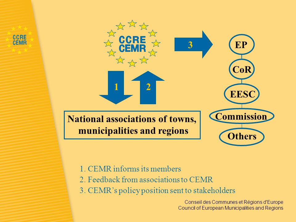 Conseil des Communes et Régions d Europe Council of European Municipalities and Regions Fields of activities Local and regional government as an employer North South Cooperation Local and regional democracy Equal opportunities Employment Energy Environment Governance & future of the EU Twinning International local government Regional Policy Social Affairs Urban and rural policies Public services / Procurement Transport Information Society