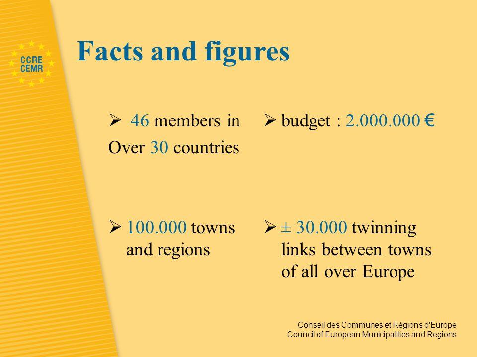 Conseil des Communes et Régions d Europe Council of European Municipalities and Regions http://www.ccre.org/
