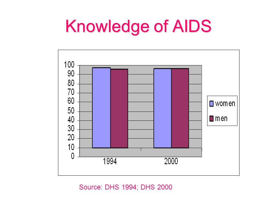 Knowledge of AIDS Source: DHS 1994; DHS 2000