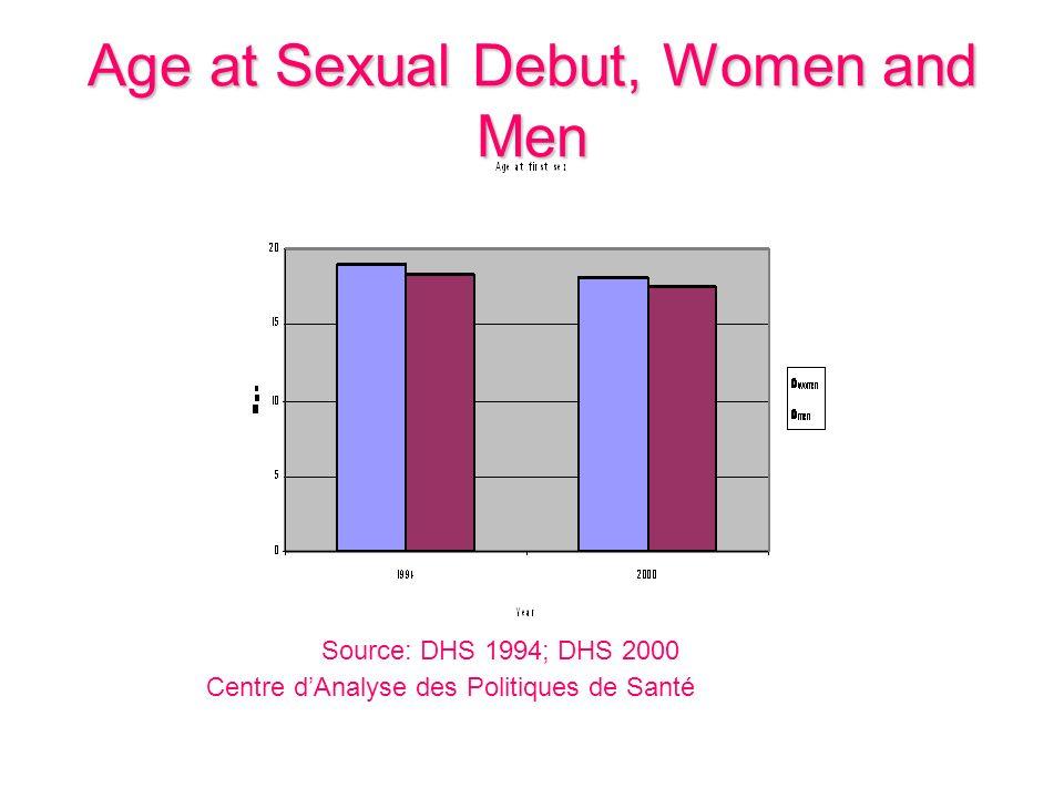 Age at Sexual Debut, Women and Men Centre dAnalyse des Politiques de Santé Source: DHS 1994; DHS 2000