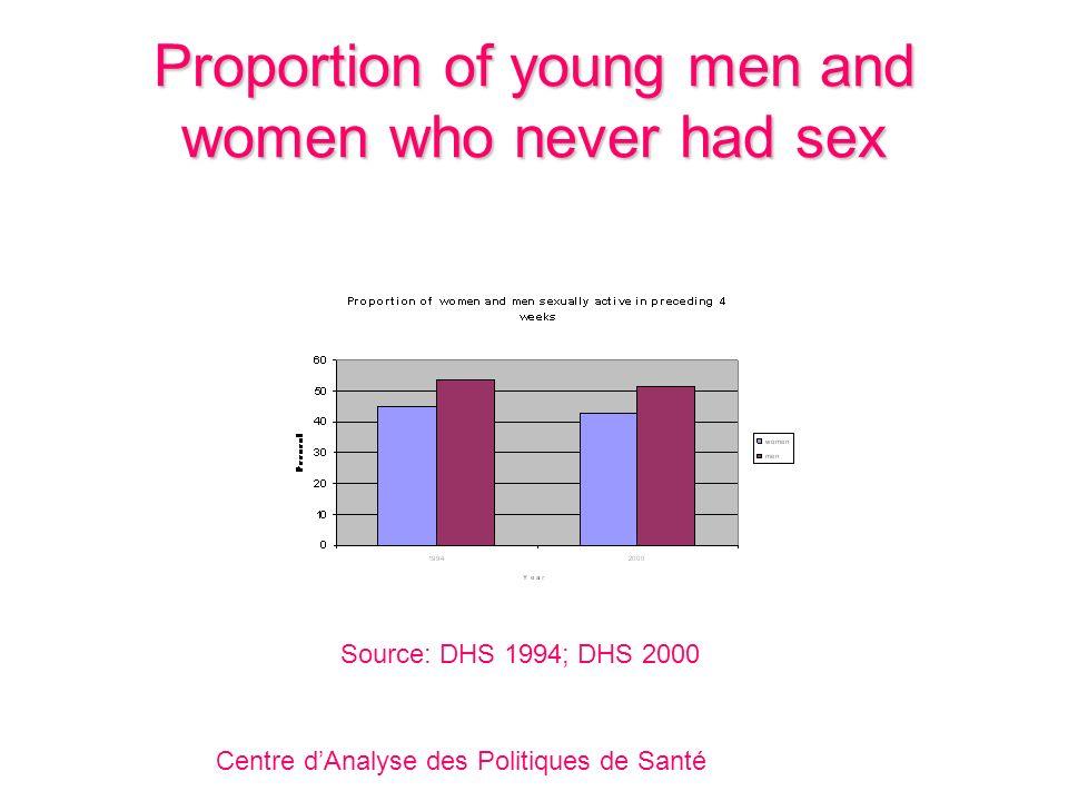 Proportion of young men and women who never had sex Centre dAnalyse des Politiques de Santé Source: DHS 1994; DHS 2000