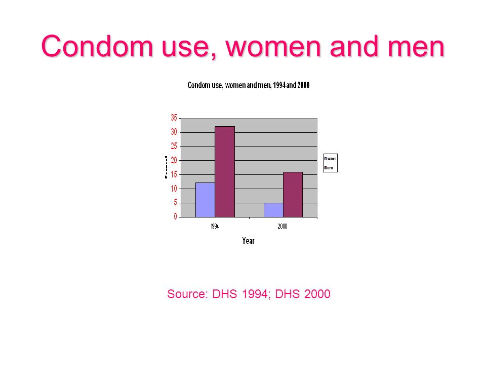 Condom use, women and men Source: DHS 1994; DHS 2000