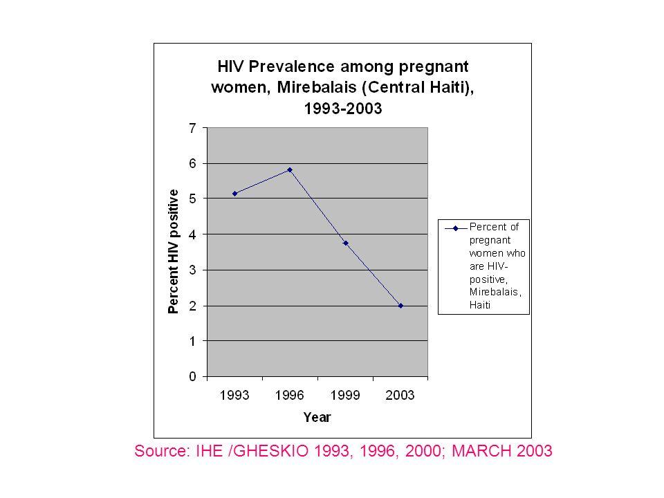 Source: IHE /GHESKIO 1993, 1996, 2000; MARCH 2003
