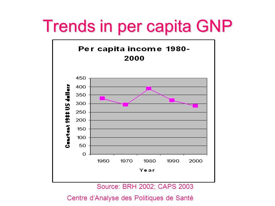 Trends in infant mortality Centre dAnalyse des Politiques de Santé Source: EHF 1978; DHS 1994; DHS 2000